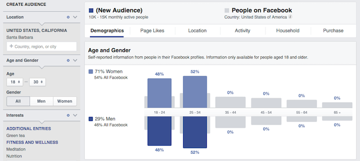 Facebook Audience Insights allows you to see the size of your potential online audience.